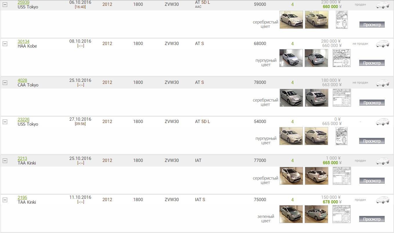 как проверить аукционный лист японского авто в статистике по номеру кузова бесплатнопочта банк оформить кредит наличными